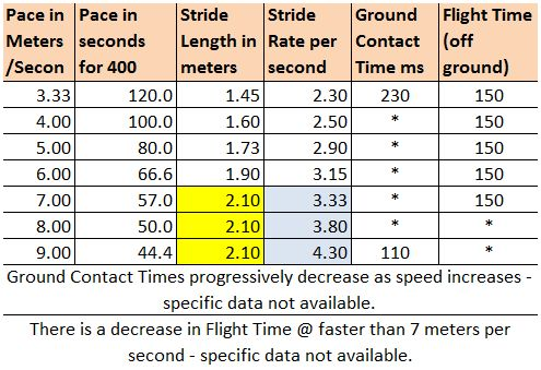Stride Rate Stride Length Table
